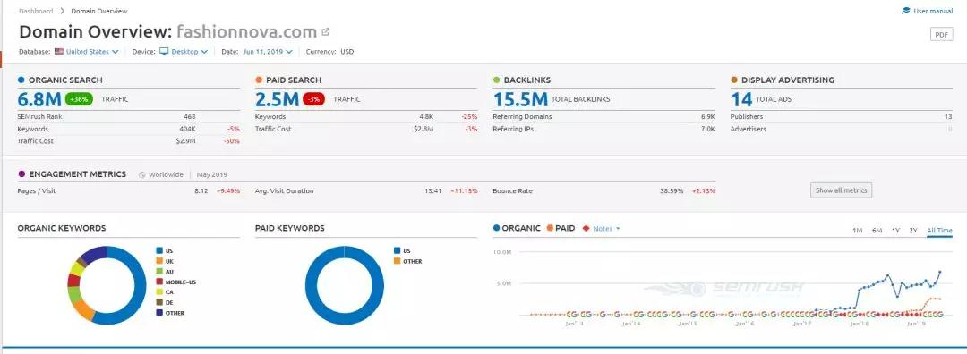如何检测分析shopify独立站对手流量