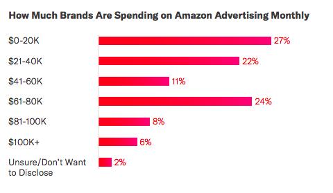卖家利用亚马逊广告来推动其终身价值,而非短期销售