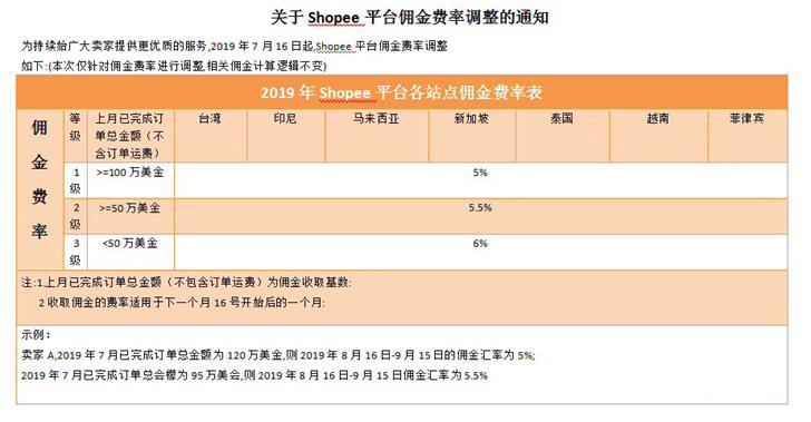 7月16日Shopee平台佣金上调