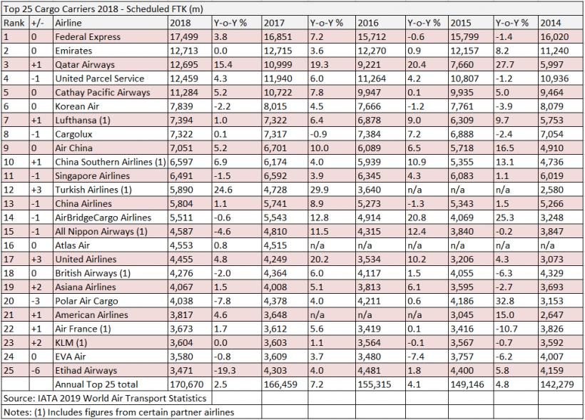 全球货运航空公司25强排名出炉