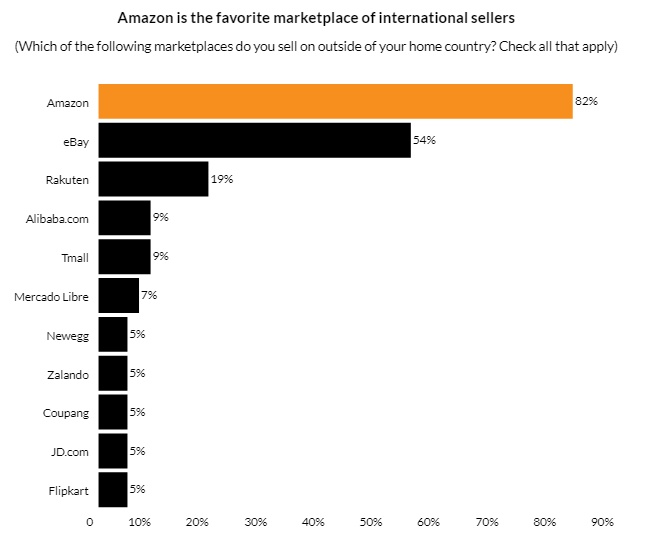 亚马逊以色列市场即将到来吗?