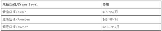 ebay入驻需要保证金吗?ebay入驻会有哪些费用?