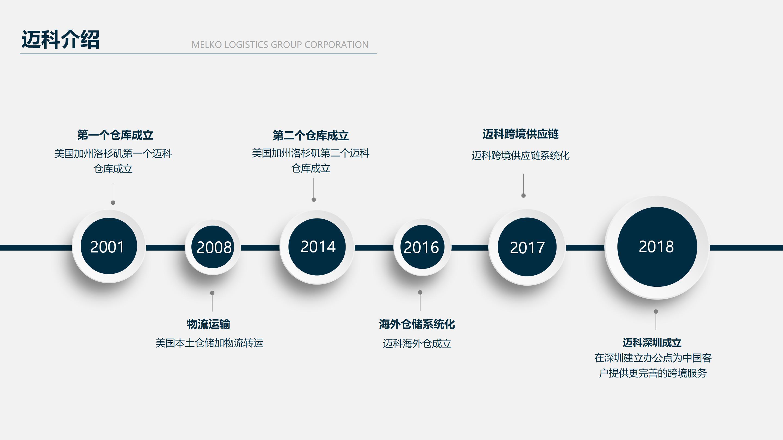 迈科操作流程及报价2019