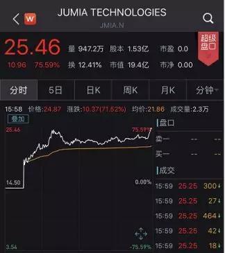 """暴涨75.59%!""""非洲阿里巴巴""""Jumia上市首日受热捧"""