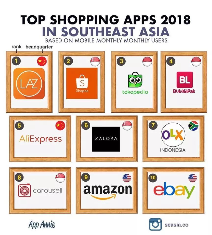 2018年东南亚十大购物APP
