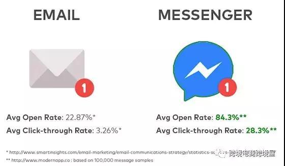 劲爆!prime day如何免费无限量拿Review?首次解密FB Messenger广告+聊天机器人促销和Review方式!