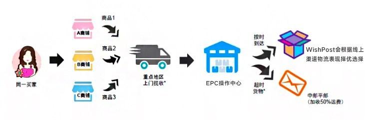 EPC热门常见问题解答