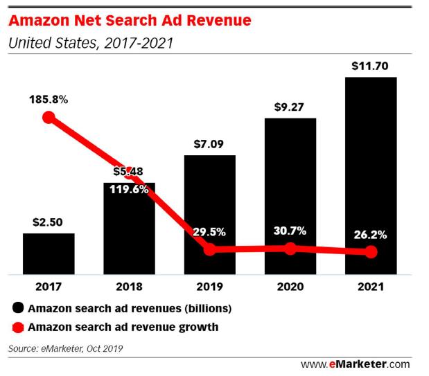 搜索广告市场或将重新洗牌?亚马逊加速蚕食谷歌!