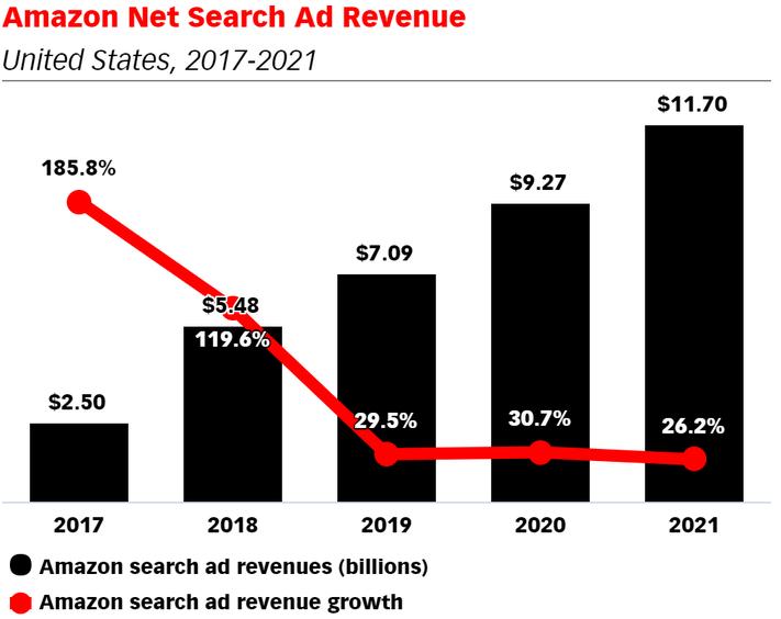 亚马逊继续增加搜索广告市场份额