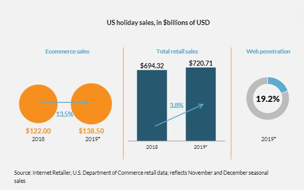 2019年在线假期销售额可能增长13.5%