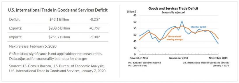 美国公布11月国际商品和服务贸易统计
