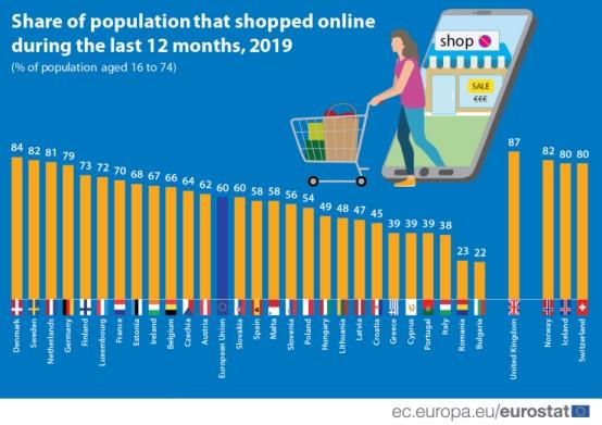 欧盟国家网购人口比例达60%