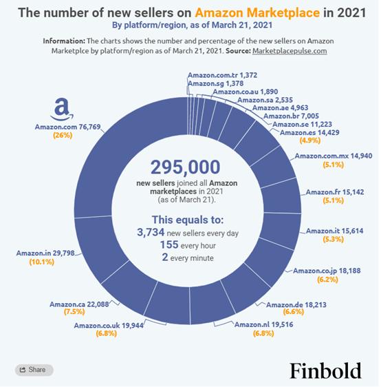 亚马逊欧洲站每天入驻1461名新卖家,亚马逊全球站点新卖家分布