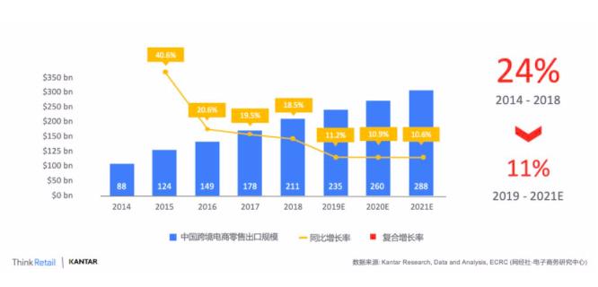 2019年跨境出口电商生态发展调研报告