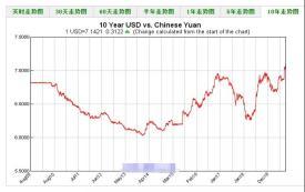 人民币汇率跌破7.15,咱亚马逊卖家有得赚吗?