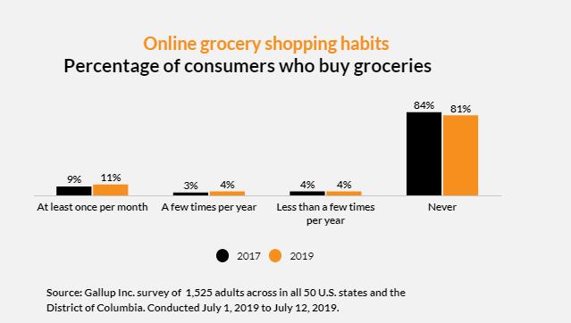 81%的美国消费者表示他们从不在网上购买杂货