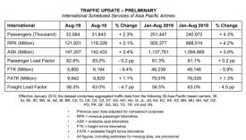亚太地区8月份航空货运需求下降6.4%