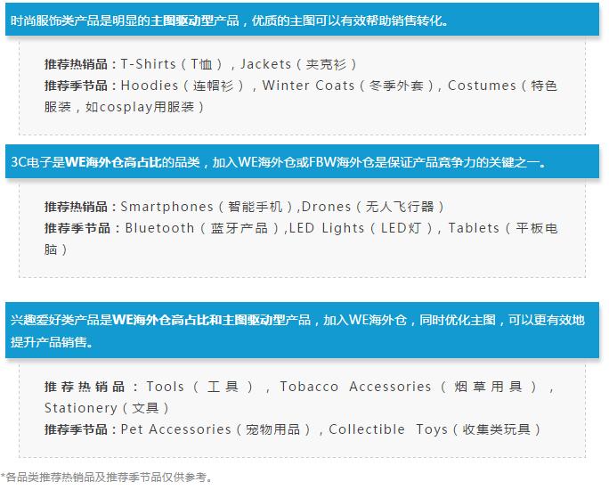 7大主要品类,旺季热门产品曝光!
