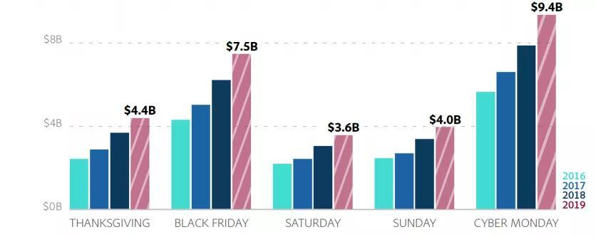 黑五网一深度复盘!亚马逊未来销售趋势分析