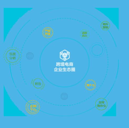 跨境电商erp软件,亚马逊订单管理系统