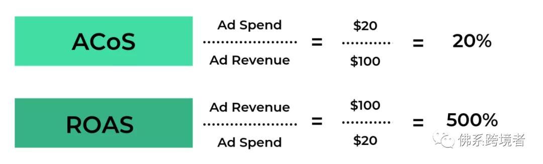什么是好的广告支出回报率和好的ACoS?