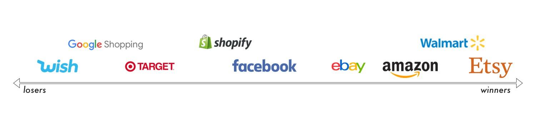 疫情间各大电商平台PK:依托亚马逊、观望沃尔玛、期待Facebook Shop