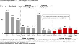 中东消费者对电商态度大转变,改变中东消费者购物习惯的原因有哪些?