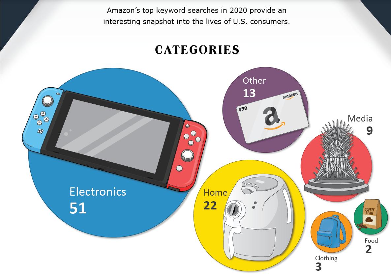 亚马逊全球商品搜索Top 100榜单出炉!最全Prime Day爆款分析