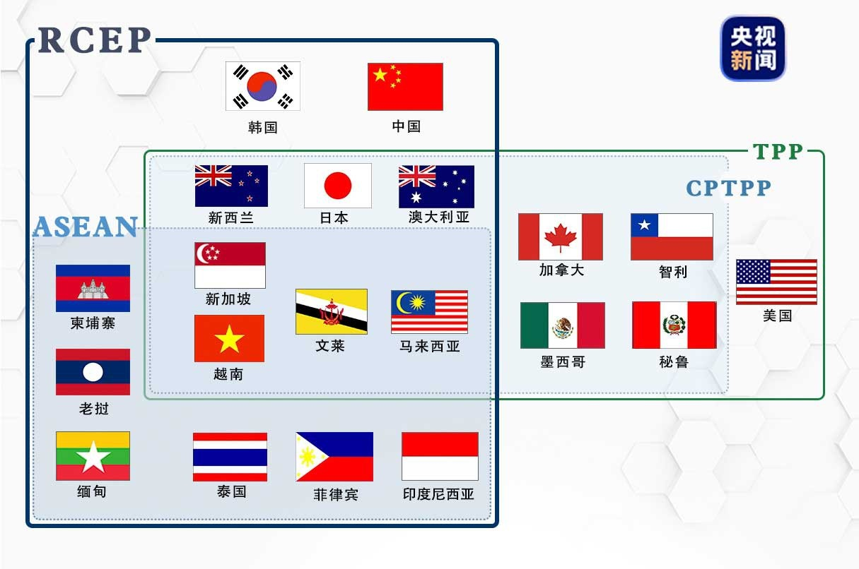 RCEP成员国有哪些?RCEP对中国与美国有什么影响?