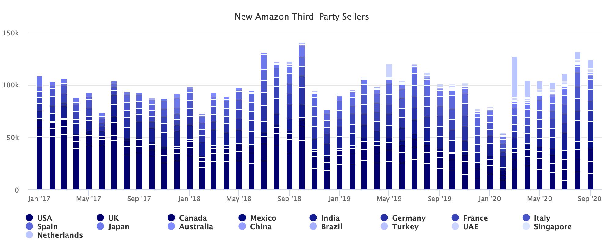 亚马逊平台第三方卖家销售额大增!附亚马逊平台新增卖家数量