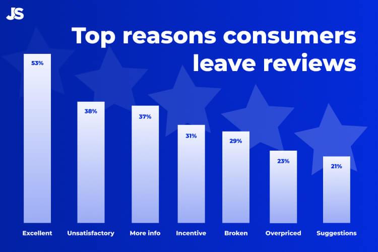 跨境电商卖家必读:激发消费者留下商品评价的7大原因