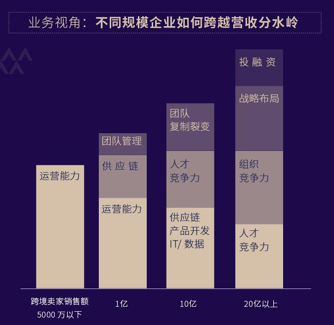 跨境电商年度复盘:从1亿到10亿,你需要打破这5个增长困局