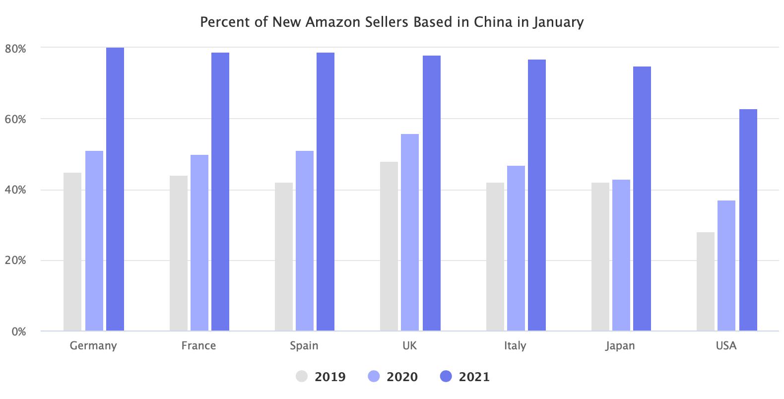 亚马逊中国新卖家占比:亚马逊75%的新卖家来自中国