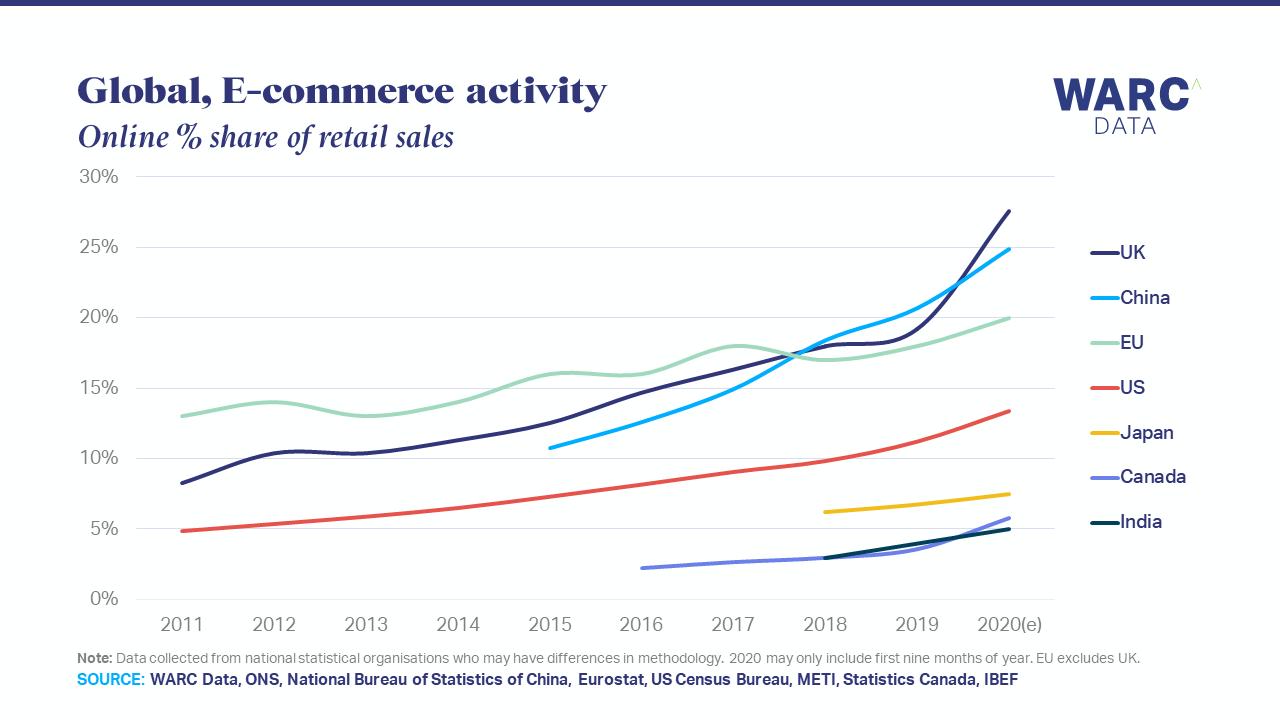 英国电商实现六年飞跃,电商占零售比例领先于中国和美国