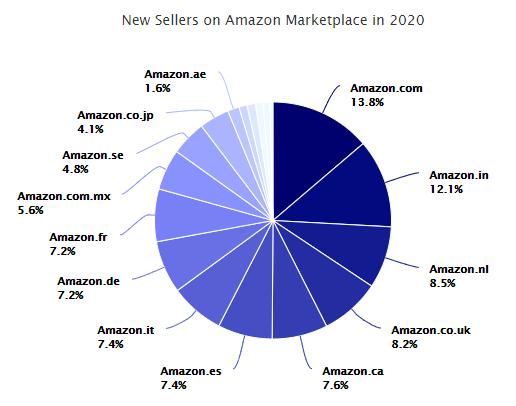 亚马逊2020年度数据大曝光!你的成长轨迹与亚马逊同步了吗?