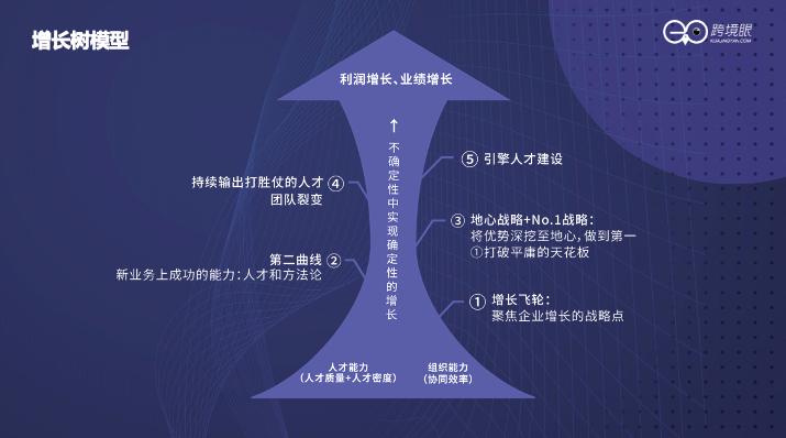 """六大主线讲述2021跨境电商行业""""新增长""""的底层逻辑"""